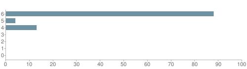 Chart?cht=bhs&chs=500x140&chbh=10&chco=6f92a3&chxt=x,y&chd=t:88,4,13,0,0,0,0&chm=t+88%,333333,0,0,10|t+4%,333333,0,1,10|t+13%,333333,0,2,10|t+0%,333333,0,3,10|t+0%,333333,0,4,10|t+0%,333333,0,5,10|t+0%,333333,0,6,10&chxl=1:|other|indian|hawaiian|asian|hispanic|black|white